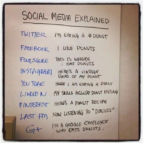 delights_social media donuts