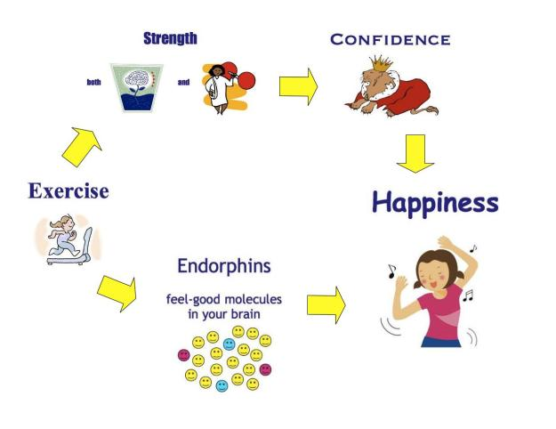 delights_exercise-and-happiness